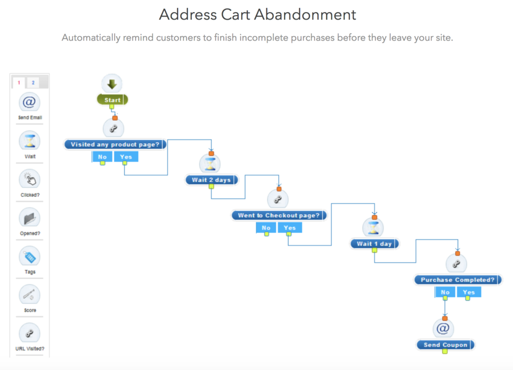 AgileCRM Cart Recovery workflow