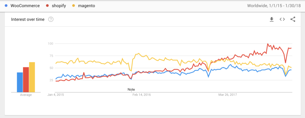 Shopify, WooCommerce and Magento - Google Trends