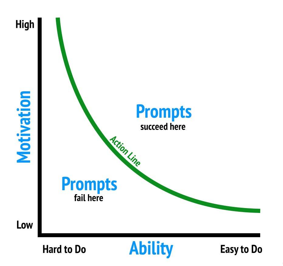 BJ Fogg's Behavioral Model
