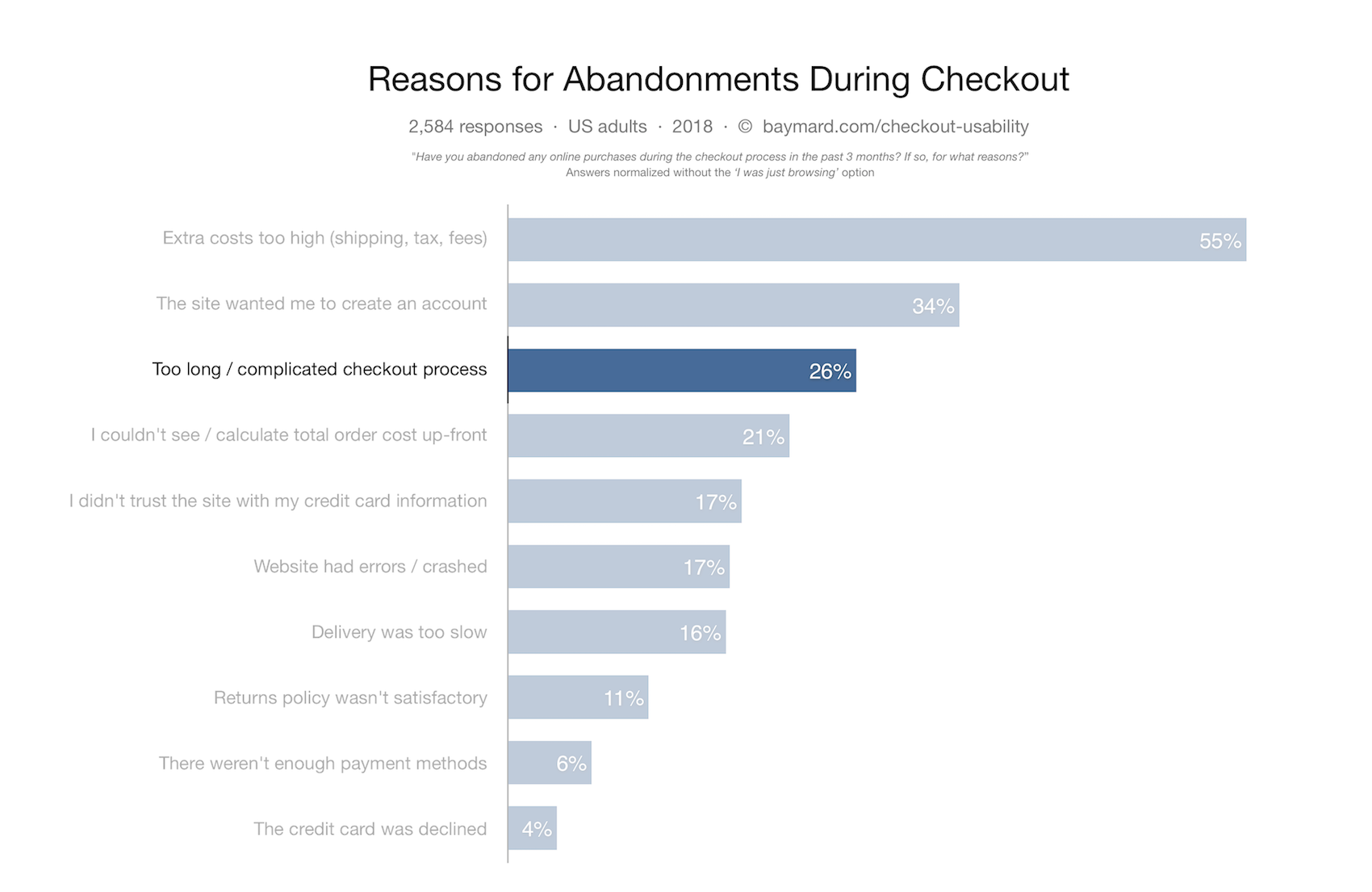 Baymard's research highlights checkout complexity as a key reason for abandonment