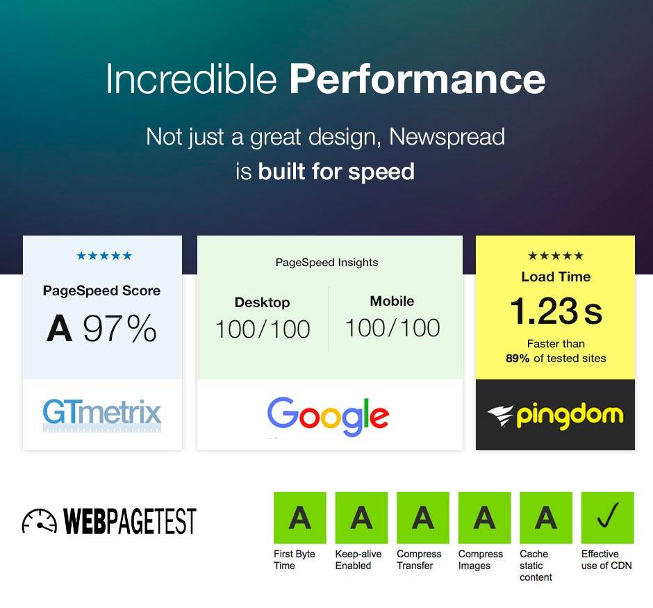 Newspread performance
