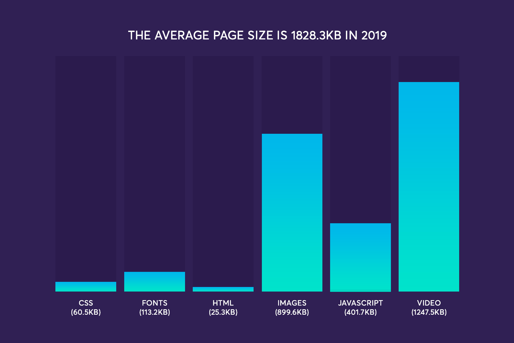 Website page weight in 2019