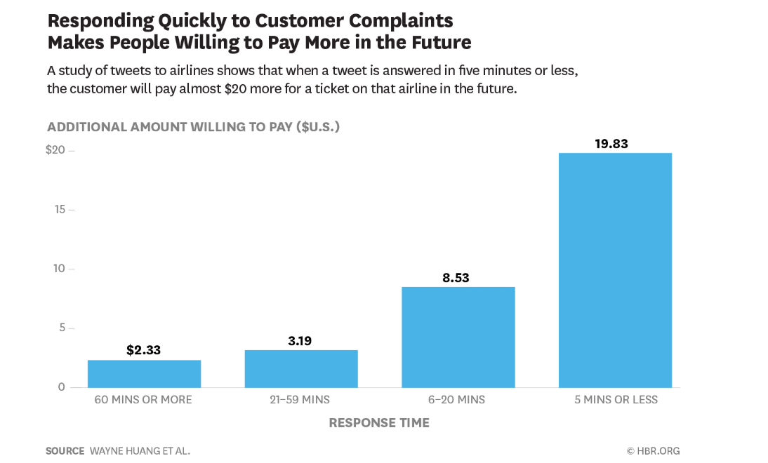 Harvard Business Review study graph