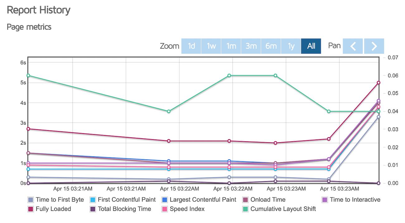 GTMetrix performance metrics graphs of the homepage