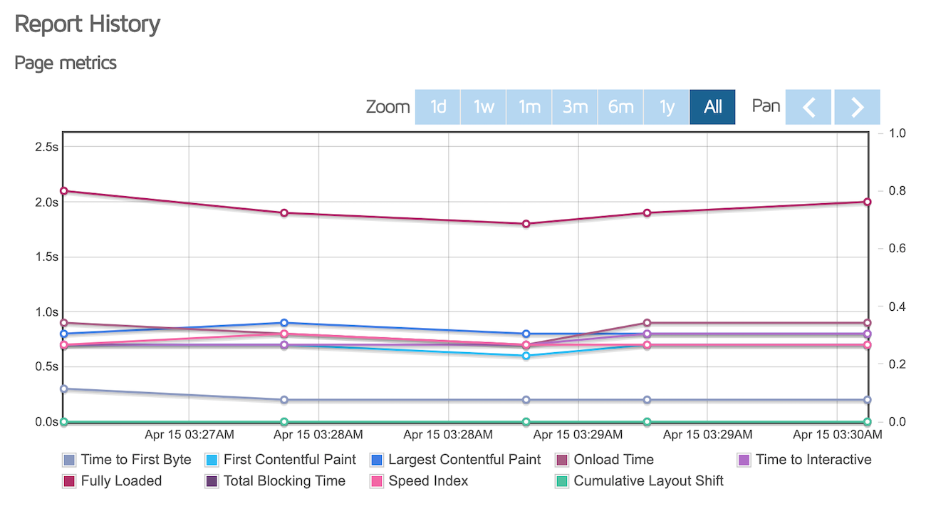 GTMetrix performance metrics graphs of the shop page
