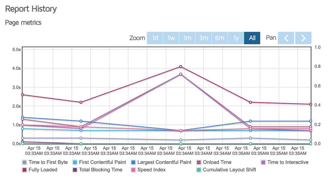 GTMetrix performance metrics graphs of the single product page